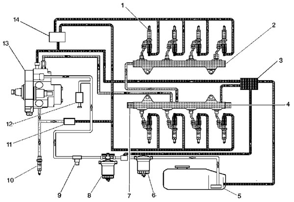 chevrolet gmc diesel diagnostics oregon fuel injection Duramax Diesel Water Pump Diagram the fuel tank (5) stores the fuel supply a mechanical high pressure fuel injection pump (13), located below the engine intake, includes the fuel supply