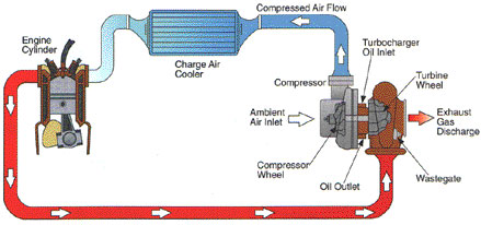 Oregon Fuel Injection diesel FAQ on turbos